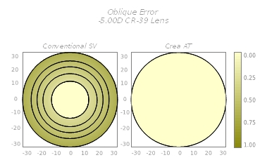 Single Vision Free Form Design - Crea AT